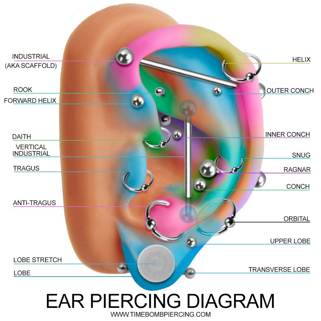Ear Piercing Diagram